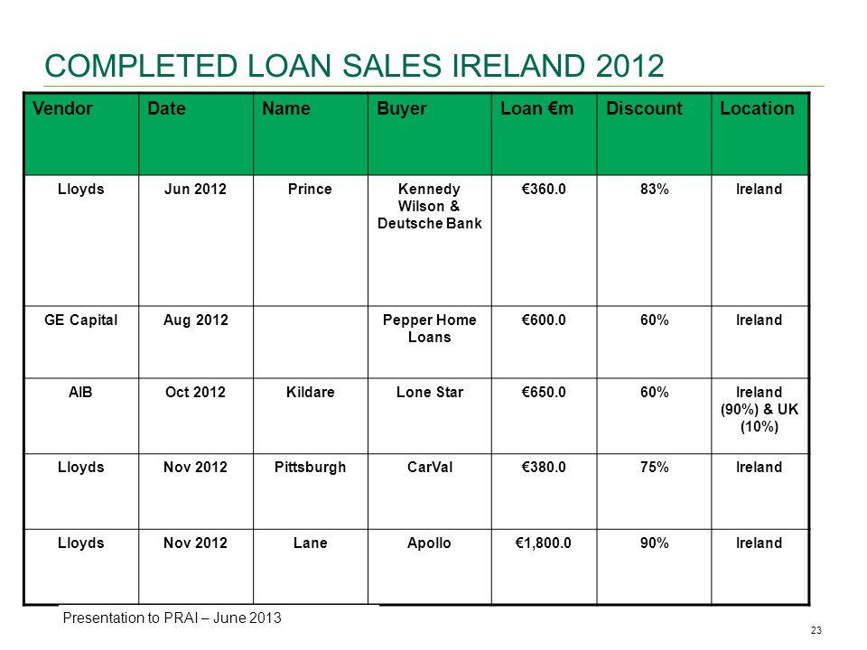 23CBRE ANALYSIS | Office Availability & Vacancy Rates | May 2013 COMPLETED LOAN SALES IRELAND 2012 VendorDateNameBuyerLoan mDiscountLocation LloydsJun 2012PrinceKennedy Wilson & Deutsche Bank 360.083%Ireland GE CapitalAug 2012Pepper Home Loans 600.060%Ireland AIBOct 2012KildareLone Star650.060%Ireland (90%) & UK (10%) LloydsNov 2012PittsburghCarVal380.075%Ireland LloydsNov 2012LaneApollo1,800.090%Ireland Presentation to PRAI – June 2013