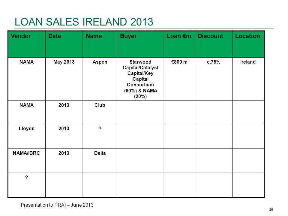 25CBRE ANALYSIS | Office Availability & Vacancy Rates | May 2013 LOAN SALES IRELAND 2013 VendorDateNameBuyerLoan mDiscountLocation NAMAMay 2013AspenStarwood Capital/Catalyst Capital/Key Capital Consortium (80%) & NAMA (20%) 800 mc.75%Ireland NAMA2013Club Lloyds2013.