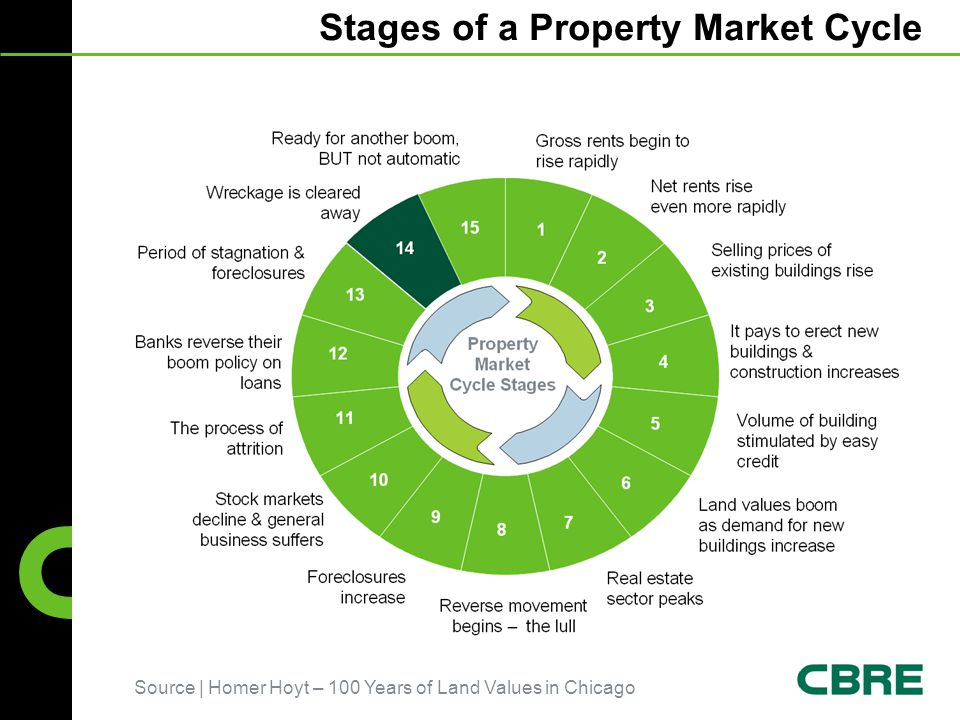 Stages of a Property Market Cycle Source | Homer Hoyt – 100 Years of Land Values in Chicago