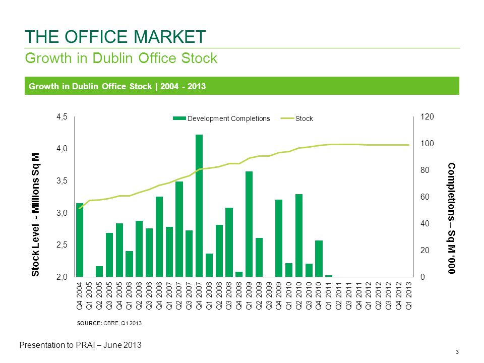 3CBRE ANALYSIS | Office Availability & Vacancy Rates | May 2013 Growth in Dublin Office Stock THE OFFICE MARKET Growth in Dublin Office Stock | SOURCE: CBRE, Q Presentation to PRAI – June 2013