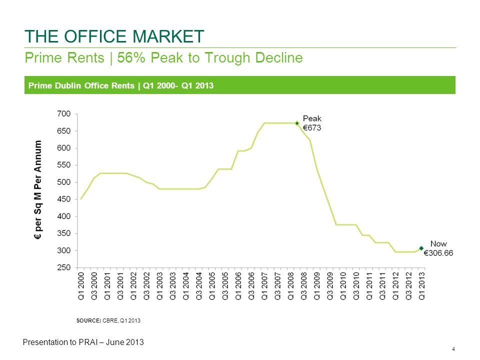 4CBRE ANALYSIS | Office Availability & Vacancy Rates | May 2013 Prime Rents | 56% Peak to Trough Decline THE OFFICE MARKET Prime Dublin Office Rents | Q Q SOURCE: CBRE, Q Presentation to PRAI – June 2013