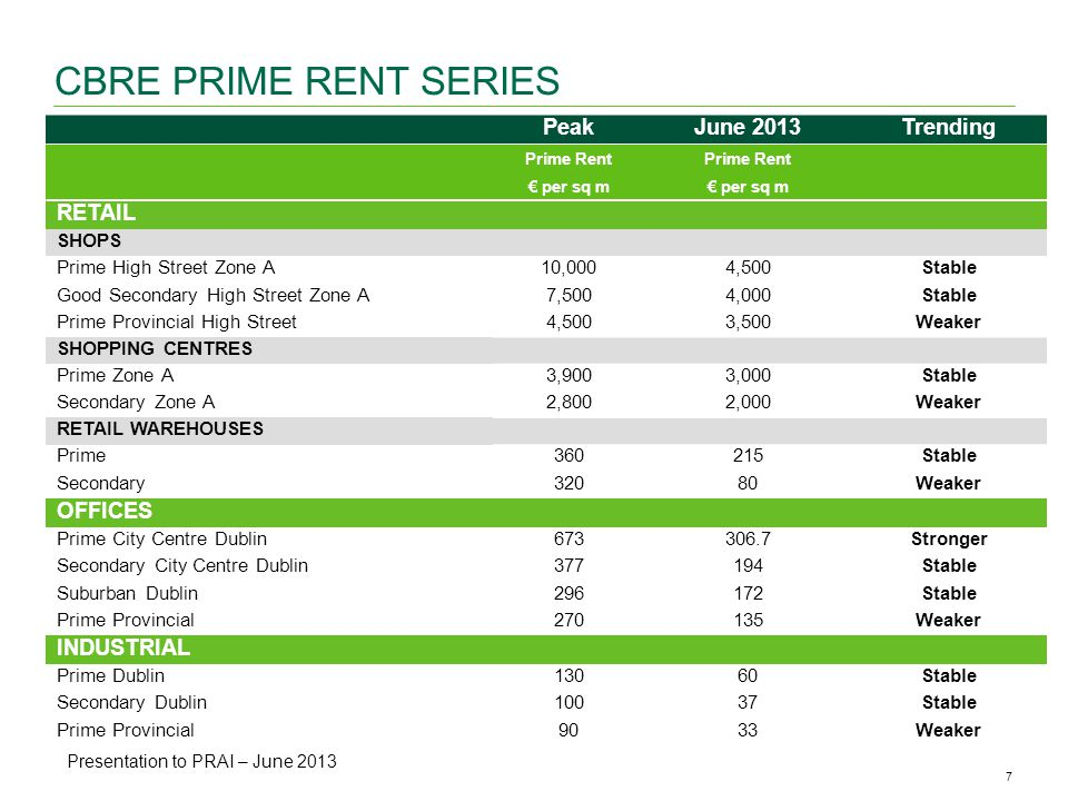 7CBRE ANALYSIS | Office Availability & Vacancy Rates | May 2013 CBRE PRIME RENT SERIES PeakJune 2013Trending Prime Rent per sq m RETAIL SHOPS Prime High Street Zone A10,0004,500Stable Good Secondary High Street Zone A7,5004,000Stable Prime Provincial High Street4,5003,500Weaker SHOPPING CENTRES Prime Zone A3,9003,000Stable Secondary Zone A2,8002,000Weaker RETAIL WAREHOUSES Prime360215Stable Secondary32080Weaker OFFICES Prime City Centre Dublin Stronger Secondary City Centre Dublin377194Stable Suburban Dublin296172Stable Prime Provincial270135Weaker INDUSTRIAL Prime Dublin13060Stable Secondary Dublin10037Stable Prime Provincial9033Weaker Presentation to PRAI – June 2013