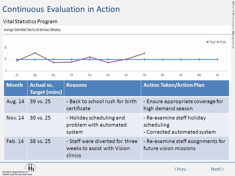Office of Performance Management Prev Next Continuous Evaluation in Action Vital Statistics Program MonthActual vs.