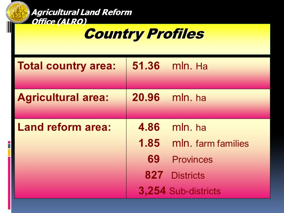 Progress of Land Allocation in Public Land RegionDistrict Sub-district FarmersArea (ha) North 159759451,2911,057,190 ha Northeast 2841,4991902,526,412 ha Central 86315208,344700,893 ha South 122470206,564505,585 ha Total6513,040 1,851,198 (1.8 mln.)4,790,080 ha Data as of 31 Dec 2008 Agricultural Land Reform Office