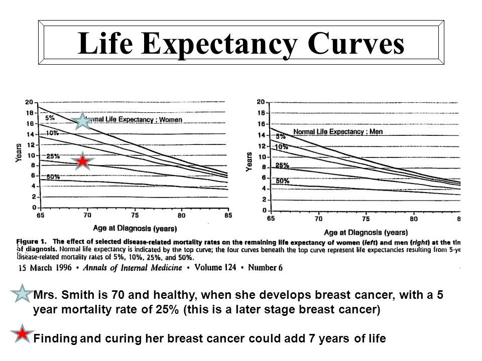 Mrs. Smith is 70 and healthy, when she develops breast cancer, with a 5 year mortality rate of 25% (this is a later stage breast cancer) Finding and c