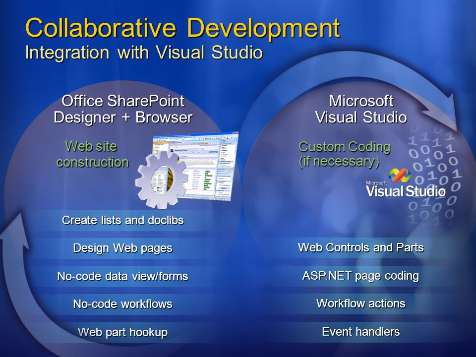 Collaborative Development Integration with Visual Studio Custom Coding (if necessary) Web Controls and Parts ASP.NET page coding Event handlers Workfl
