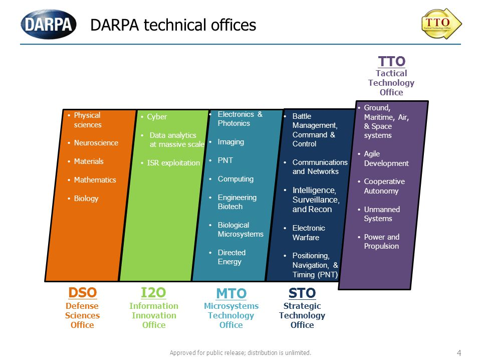 DARPA technical offices Physical sciences Neuroscience Materials Mathematics Biology Cyber Data analytics at massive scale ISR exploitation Electronic