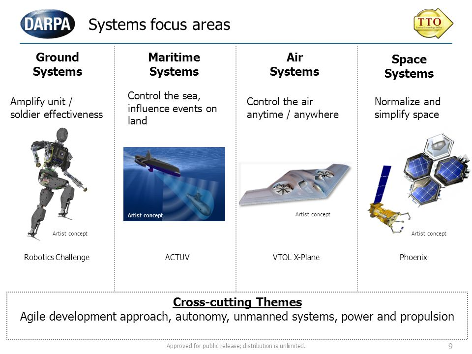 Ground Systems Maritime Systems Air Systems Space Systems Systems focus areas Robotics Challenge Amplify unit / soldier effectiveness ACTUVVTOL X-Plan