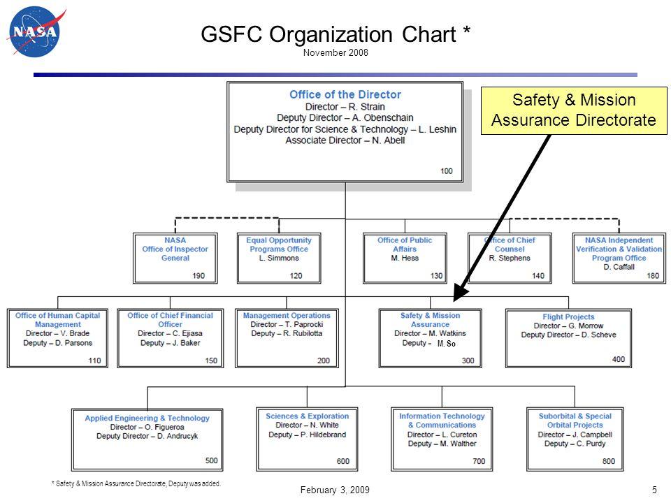 February 3, 200966 Systems Safety Branch (Code 321) Bo Lewis Branch Head Roman Kilgore CSO & PSM (GOES R) Susie Pollard PSM (ELC, GLORY) Carol Hamilton PSM (NPP, SDO, TDRS K), Mishap POC Jana Rezac PSM (LRO, LOLA) Angela Melito PSM (MMS, LDCM), Proposal Support POC Will Conn PSM (GLAST, GPM) Paul Gibbons PSM (GOES, POES, JWST) Brian Smolnik PSM (HST ground ops, Station payloads) Dick Bolt PSM (SSMAP), NSRS POC, B6 FOM Jamie Harper Senior PSM (IBEX, RBSP, SAM, WFF support) Bob Dedalis Senior PSM (HST)