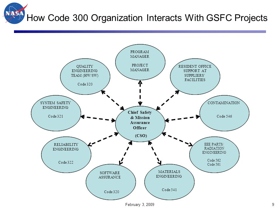 February 3, 200980 CRM Process Continuous Risk Management is a structured management practice with processes, methods, and tools for managing project risks CRM provides a disciplined environment for proactive decision making: –Identify: Continuously search for risks –Analyze: Evaluate impact, probability, timeframe; prioritize –Plan: Implement strategies; accept, watch, or mitigate risks –Track: Monitor watched and mitigated risks –Control: Correct for deviations from mitigation plan –Communicate and Document: Provide feedback (both internal and external) See http://CRM.nasa.gov and Contact Feng Hsu X63416 for support