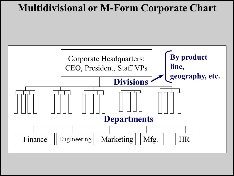 Corporate Headquarters: CEO, President, Staff VPs Finance Engineering MarketingHR Multidivisional or M-Form Corporate Chart Divisions Departments By product line, geography, etc.