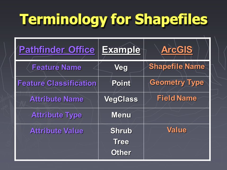 Pathfinder Office ExampleArcGIS Feature Name Veg Shapefile Name Feature Classification Point Geometry Type Attribute Name VegClass Field Name Attribute Type Menu Attribute Value ShrubTreeOtherValue