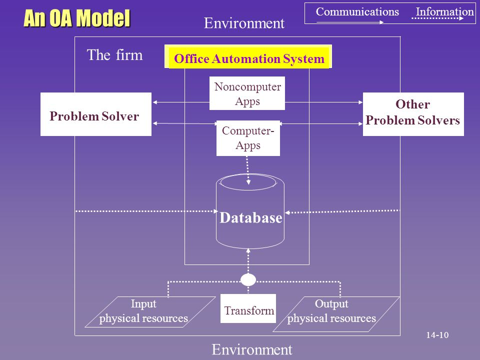 Environment The firm Problem Solver Other Problem Solvers Database Transform Noncomputer Apps Computer- Apps Input physical resources Output physical resources An OA Model Communications Information Office Automation System 14-10