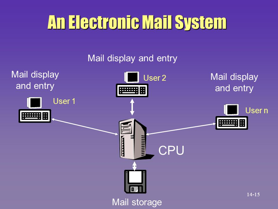 An Electronic Mail System Mail storage CPU Mail display and entry Mail display and entry Mail display and entry User 1 User 2 User n 14-15
