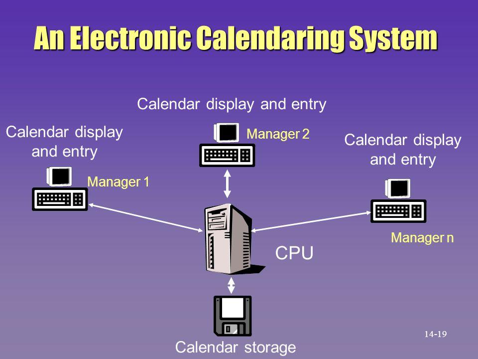 An Electronic Calendaring System Calendar storage CPU Calendar display and entry Calendar display and entry Calendar display and entry Manager 1 Manag