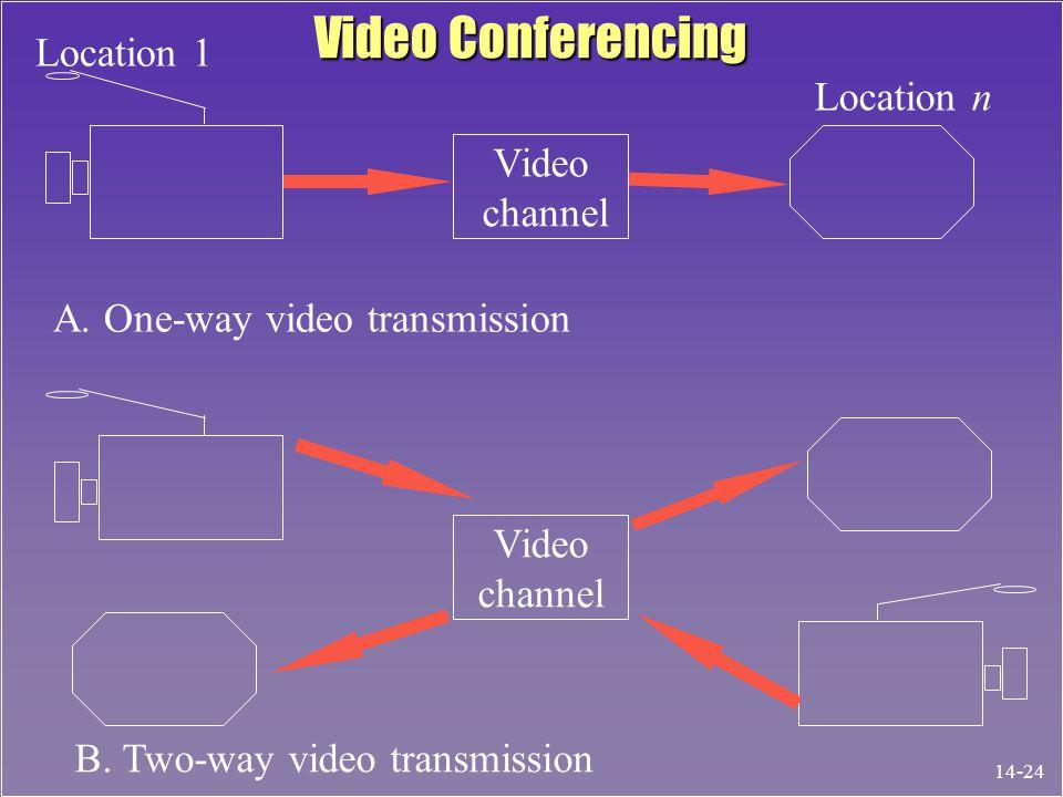 Video channel Video channel Location 1 Location n A.