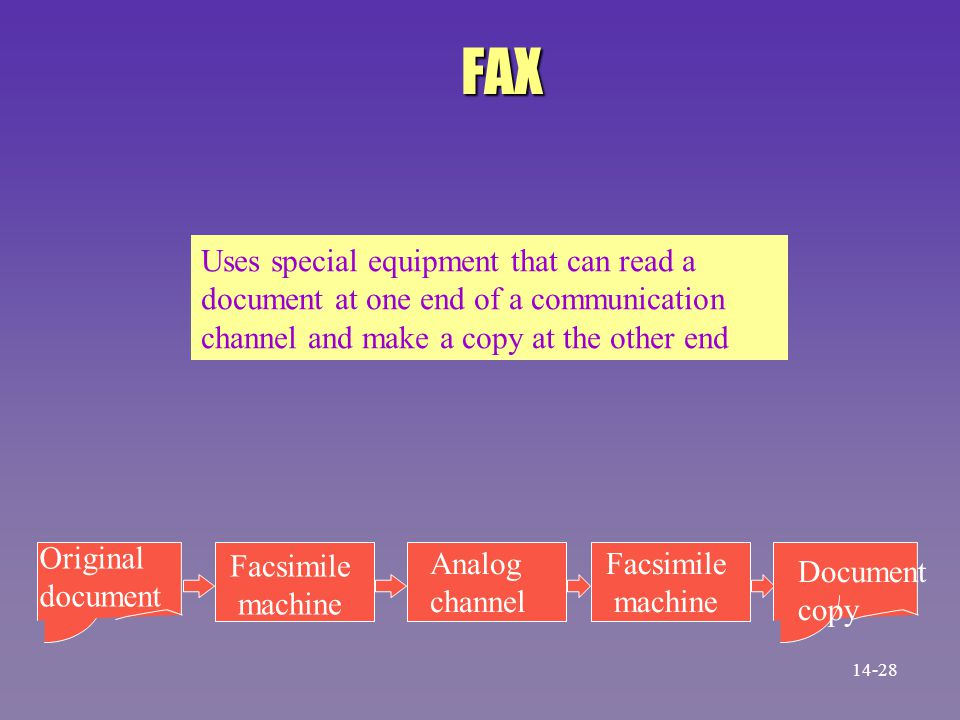 FAX Original document Facsimile machine Analog channel Facsimile machine Document copy Uses special equipment that can read a document at one end of a
