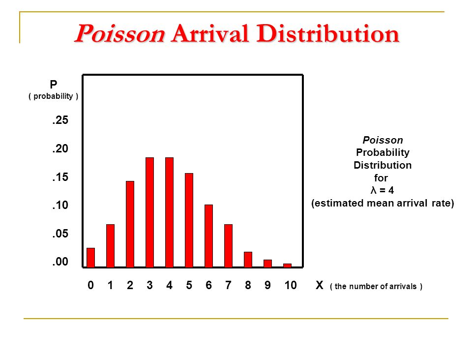 Poisson Arrival Distribution.25.20.15.10.05.00 0 1 2 3 4 5 6 7 8 9 10 Poisson Probability Distribution for λ = 4 (estimated mean arrival rate) X ( the