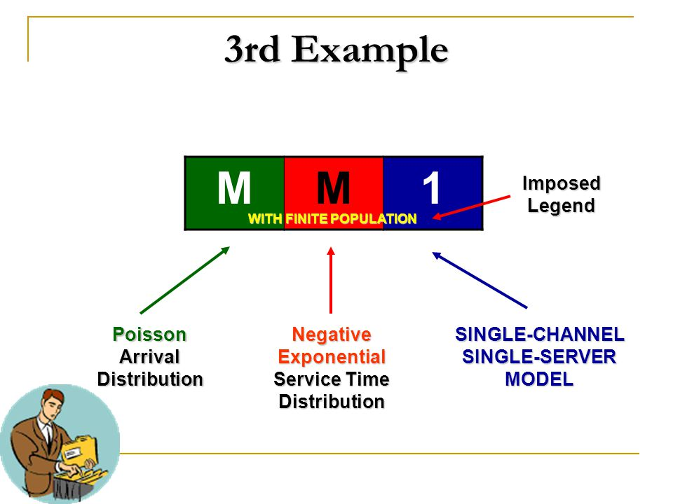 3rd Example MM1 PoissonArrivalDistributionNegativeExponential Service Time DistributionSINGLE-CHANNELSINGLE-SERVERMODEL WITH FINITE POPULATION WITH FI