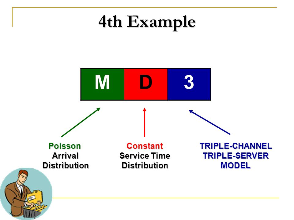 4th Example MD3 PoissonArrivalDistributionConstant Service Time DistributionTRIPLE-CHANNELTRIPLE-SERVERMODEL