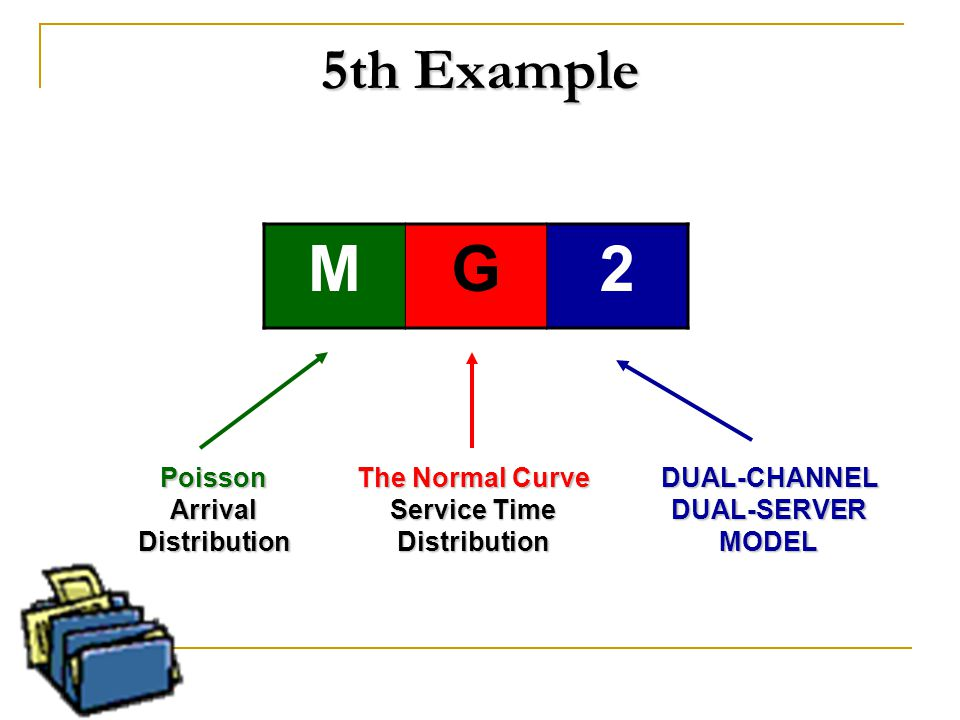 5th Example MG2 PoissonArrivalDistribution The Normal Curve Service Time DistributionDUAL-CHANNELDUAL-SERVERMODEL