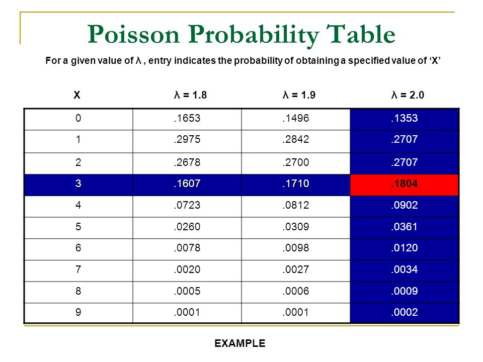 Poisson Probability Table For a given value of λ, entry indicates the probability of obtaining a specified value of X 0.1653.1496.1353 1.2975.2842.270