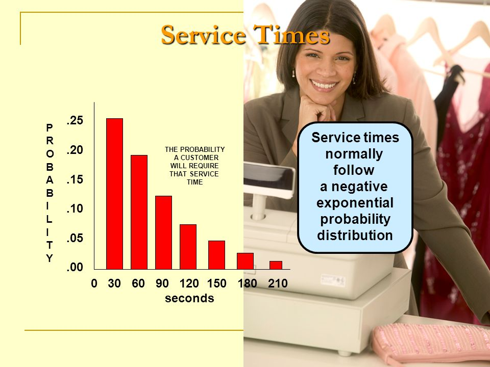 Service Times.25.20.15.10.05.00 PROBABILITYPROBABILITY 0 30 60 90 120 150 180 210 seconds Service times normally follow a negative exponential probabi
