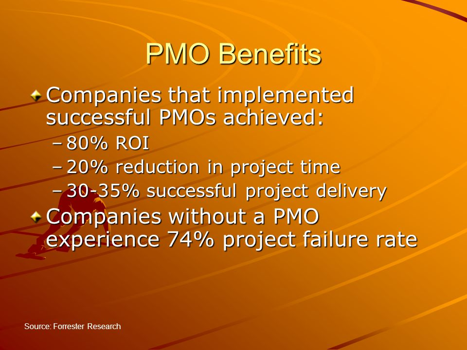 PMO Benefits Companies that implemented successful PMOs achieved: –80% ROI –20% reduction in project time –30-35% successful project delivery Companie