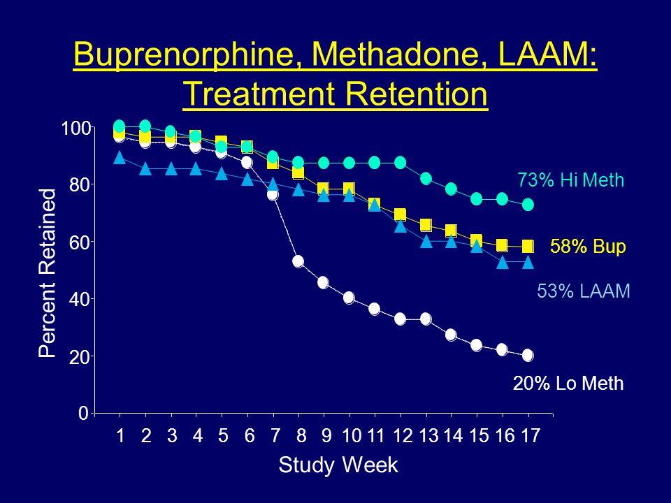 Buprenorphine, Methadone, LAAM: Treatment Retention Percent Retained 0 20 40 60 80 100 1234567891011121314151617 20% Lo Meth 58% Bup 73% Hi Meth 53% LAAM Study Week
