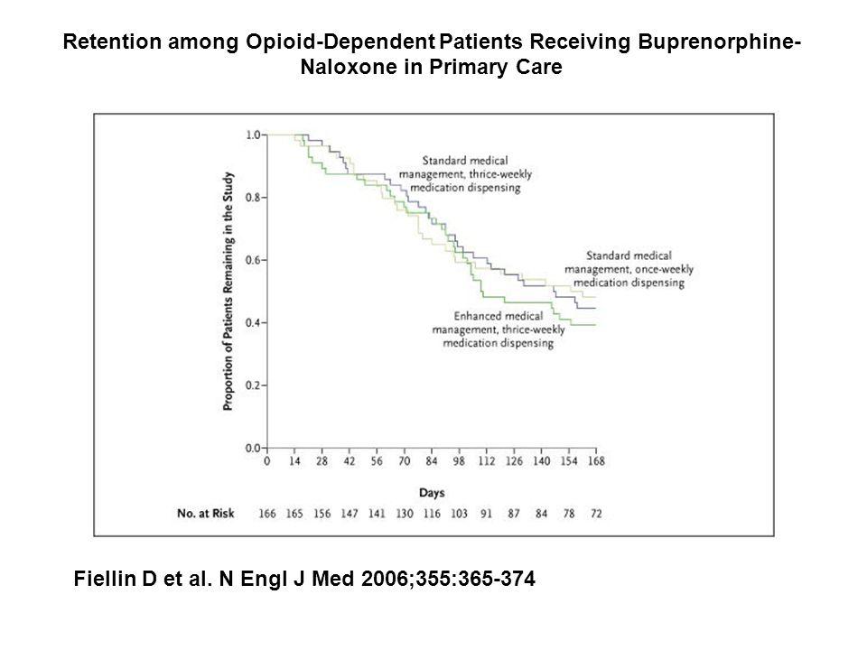Retention among Opioid-Dependent Patients Receiving Buprenorphine- Naloxone in Primary Care Fiellin D et al.
