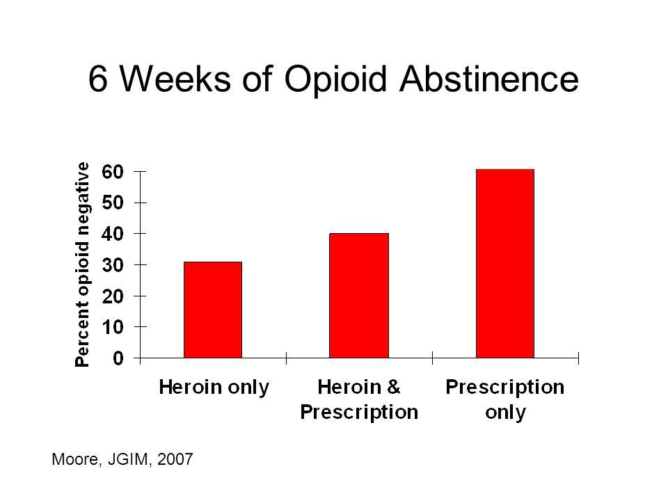 6 Weeks of Opioid Abstinence Moore, JGIM, 2007