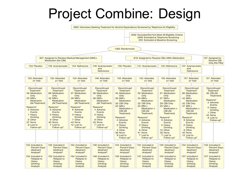 Anton, R. F. et al. JAMA 2006;295:2003-2017. Project Combine: Design