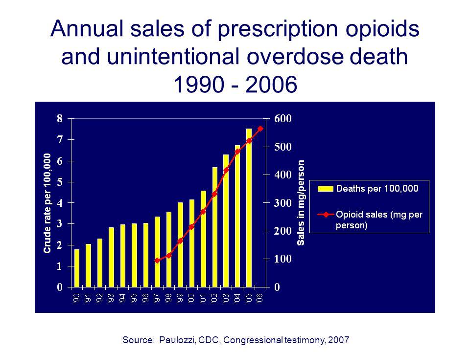 Annual sales of prescription opioids and unintentional overdose death 1990 - 2006 Source: Paulozzi, CDC, Congressional testimony, 2007