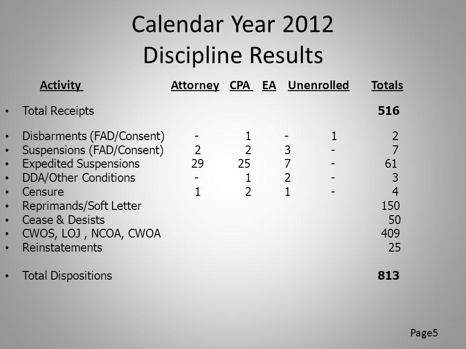 Calendar Year 2013 Discipline Results Through Q3 Activity Attorney CPA EA RTRP Unenrolled Totals Total Receipts 631 Disbarments (FAD/Consent) - 4 2 - - 6 Suspensions (FAD/Consent) 1 1 1 - - 3 Expedited Suspensions 13 24 4 - 1 42 DDA/Other Conditions 2 4 5 - 1 12 Censure - 2 - 1 - 3 Reprimands/Soft Letters 117 Cease & Desist Letters 22 CWOS, LOJ, CWOA, etc.
