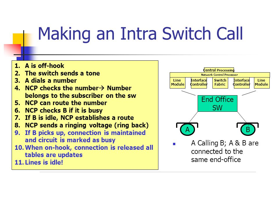 Making an Intra Switch Call A Calling B; A & B are connected to the same end-office End Office SW AB 1.A is off-hook 2.The switch sends a tone 3.A dials a number 4.NCP checks the number Number belongs to the subscriber on the sw 5.NCP can route the number 6.NCP checks B if it is busy 7.If B is idle, NCP establishes a route 8.NCP sends a ringing voltage (ring back) 9.If B picks up, connection is maintained and circuit is marked as busy 10.When on-hook, connection is released all tables are updates 11.Lines is idle.