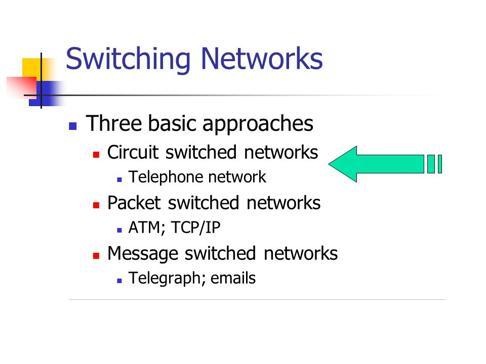 Switching Networks Three basic approaches Circuit switched networks Telephone network Packet switched networks ATM; TCP/IP Message switched networks Telegraph; emails