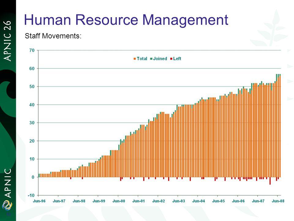 Human Resource Management Staff Movements: 10