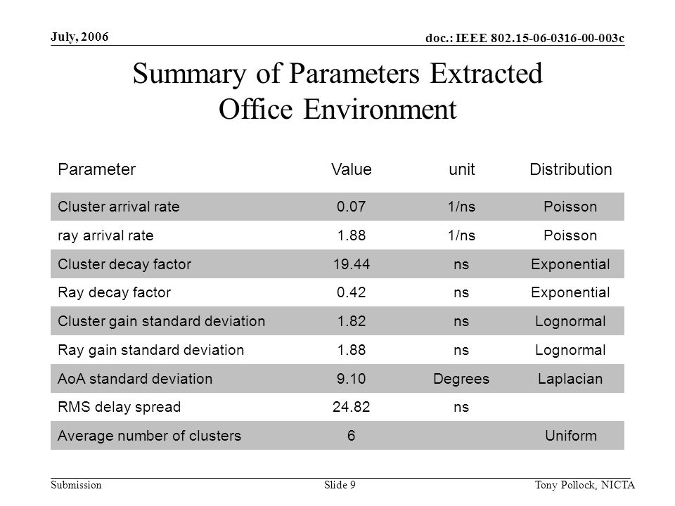 doc.: IEEE 802.15-06-0316-00-003c Submission July, 2006 Tony Pollock, NICTASlide 9 Summary of Parameters Extracted Office Environment ParameterValueunitDistribution Cluster arrival rate0.071/nsPoisson ray arrival rate1.881/nsPoisson Cluster decay factor19.44nsExponential Ray decay factor0.42nsExponential Cluster gain standard deviation1.82nsLognormal Ray gain standard deviation1.88nsLognormal AoA standard deviation9.10DegreesLaplacian RMS delay spread24.82ns Average number of clusters6 Uniform