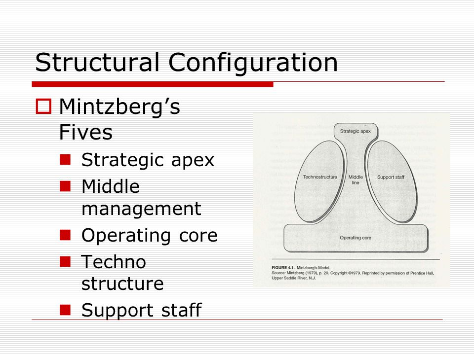 Structural Configuration Mintzbergs Fives Strategic apex Middle management Operating core Techno structure Support staff