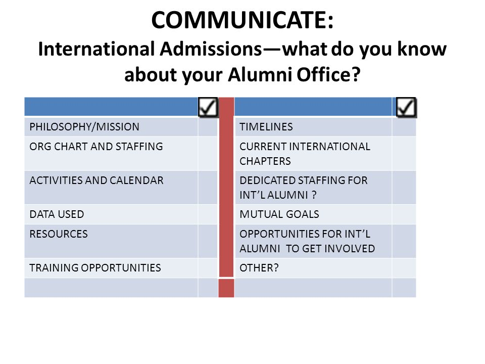 COMMUNICATE: International Admissionswhat do you know about your Alumni Office? PHILOSOPHY/MISSIONTIMELINES ORG CHART AND STAFFINGCURRENT INTERNATIONA