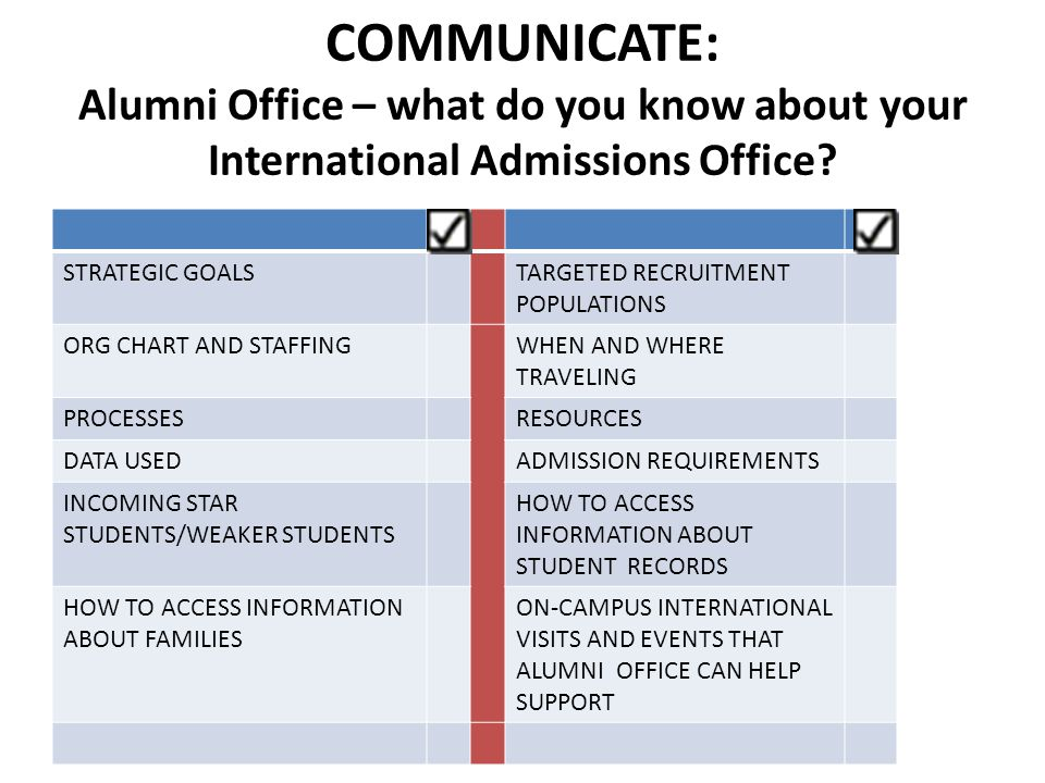 COMMUNICATE: Alumni Office – what do you know about your International Admissions Office? STRATEGIC GOALSTARGETED RECRUITMENT POPULATIONS ORG CHART AN