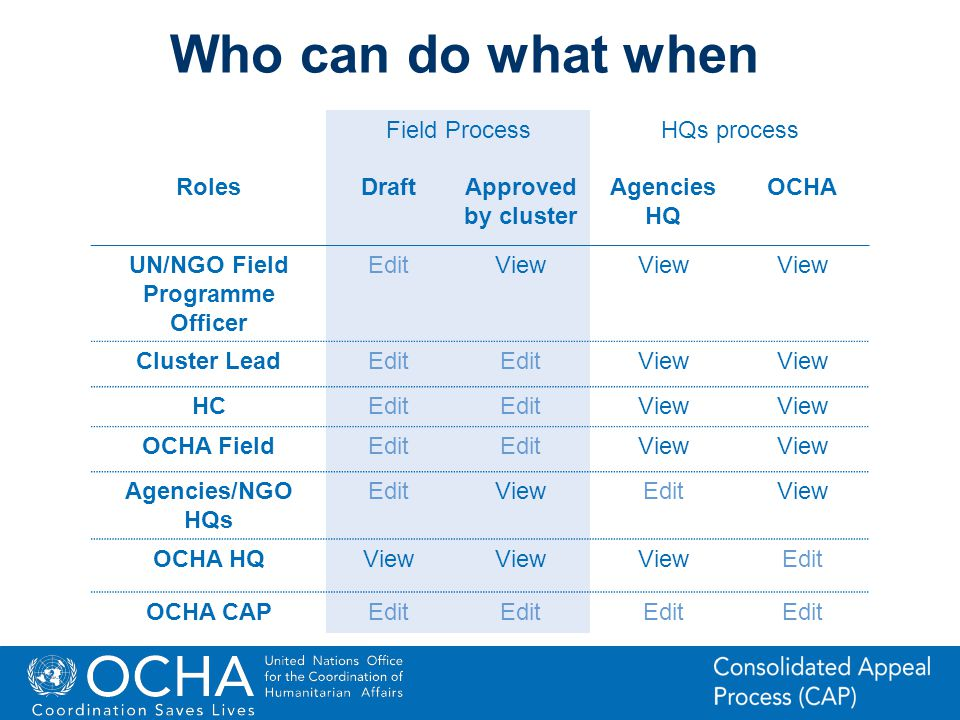 20Office for the Coordination of Humanitarian Affairs (OCHA) CAP (Consolidated Appeal Process) Section Field ProcessHQs process RolesDraftApproved by