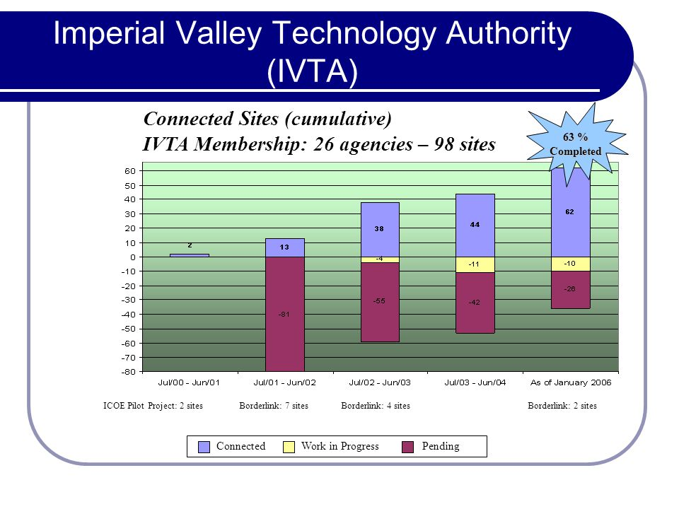 Imperial Valley Technology Authority (IVTA) Connected Sites (cumulative) IVTA Membership: 26 agencies – 98 sites 63 % Completed ICOE Pilot Project: 2 sitesBorderlink: 7 sitesBorderlink: 4 sitesBorderlink: 2 sites Connected Work in Progress Pending