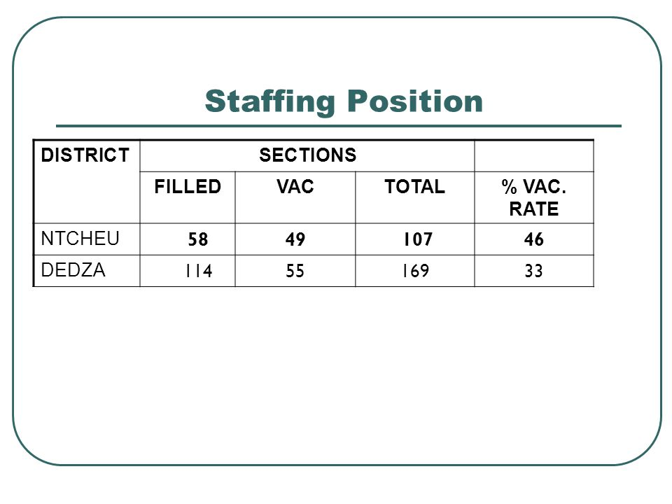 Staffing Position DISTRICTSECTIONS FILLEDVACTOTAL% VAC. RATE NTCHEU 5849 10746 DEDZA 1145516933