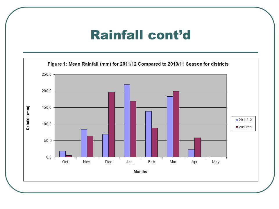 Rainfall contd