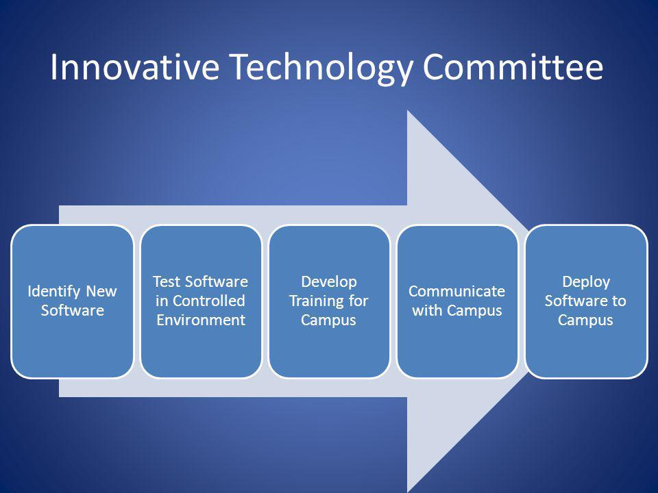 Innovative Technology Committee Identify New Software Test Software in Controlled Environment Develop Training for Campus Communicate with Campus Deploy Software to Campus