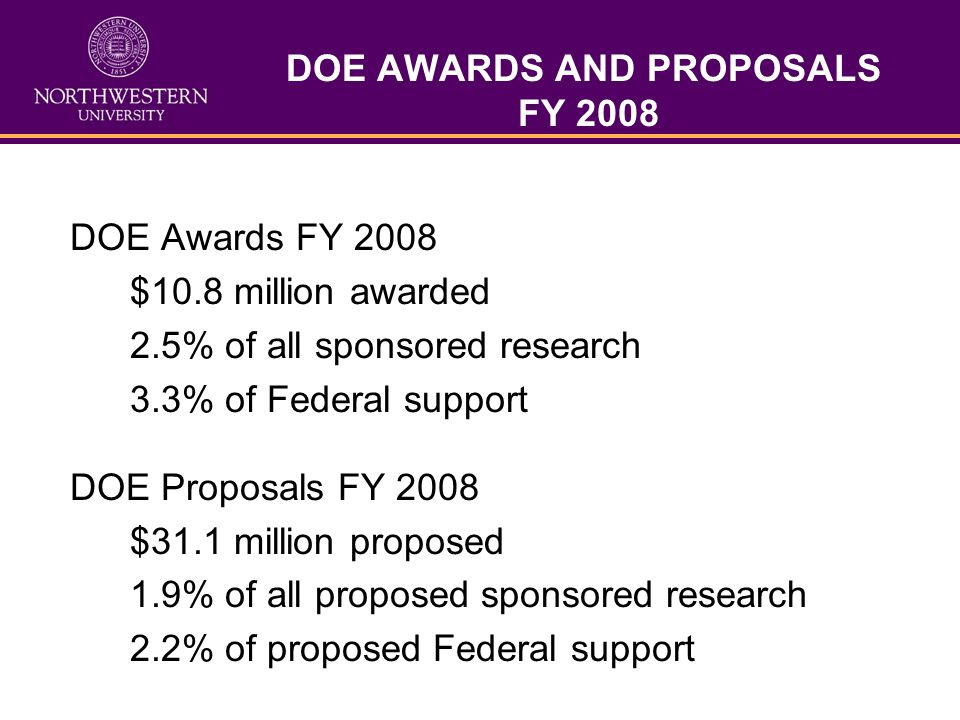 DOE AWARDS AND PROPOSALS FY 2008 DOE Awards FY 2008 $10.8 million awarded 2.5% of all sponsored research 3.3% of Federal support DOE Proposals FY 2008 $31.1 million proposed 1.9% of all proposed sponsored research 2.2% of proposed Federal support