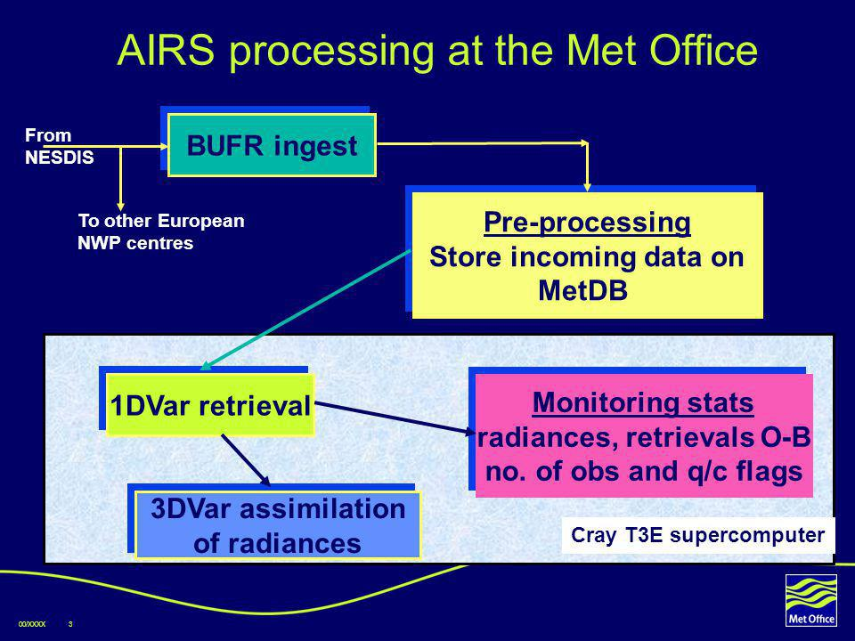 00/XXXX3 AIRS processing at the Met Office BUFR ingest Pre-processing Store incoming data on MetDB Pre-processing Store incoming data on MetDB 1DVar retrieval 3DVar assimilation of radiances 3DVar assimilation of radiances Monitoring stats radiances, retrievals O-B no.