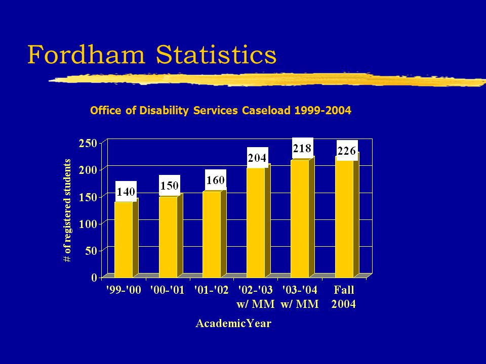 Fordham Statistics Office of Disability Services Caseload 1999-2004