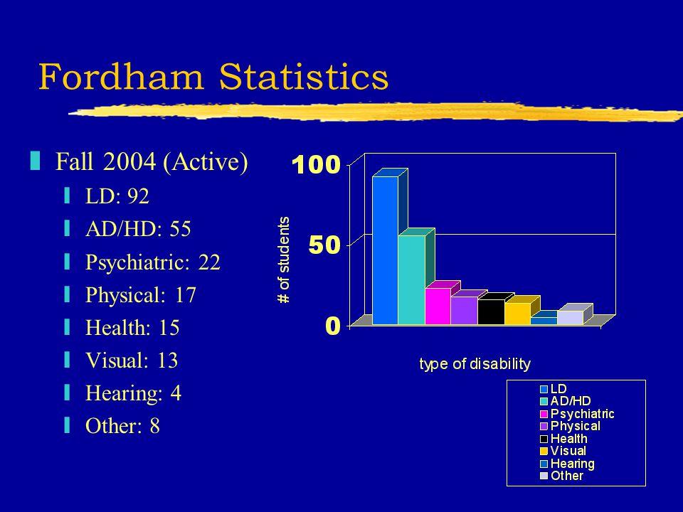 Fordham Statistics zFall 2004 (Active) yLD: 92 yAD/HD: 55 yPsychiatric: 22 yPhysical: 17 yHealth: 15 yVisual: 13 yHearing: 4 yOther: 8